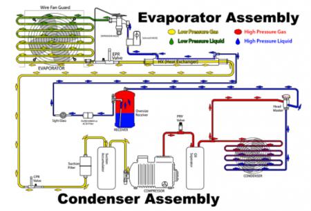 高低温交变试验箱冷冻系统的组成
