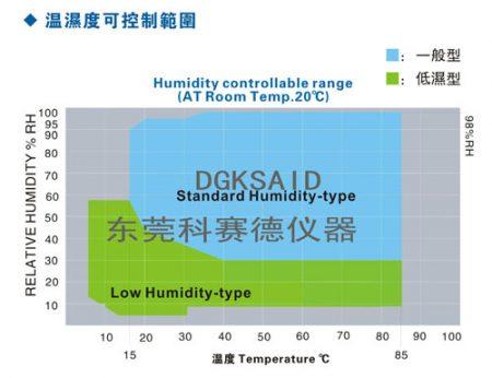 恒温恒湿试验箱湿度图