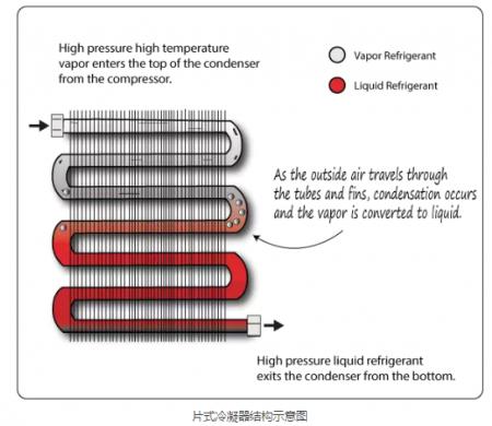 片式冷凝器