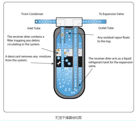 高低温交变试验箱贮液干燥器