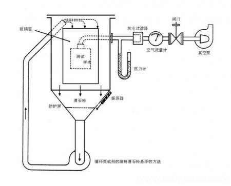IP56砂尘试验原理