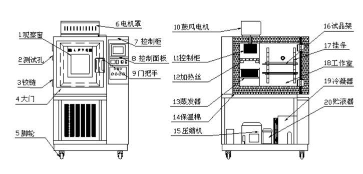 恒温恒湿箱结构图