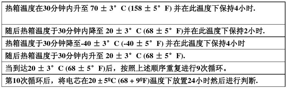 冷热冲击循环程序表