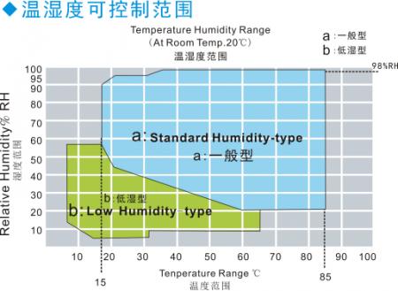 高温高湿试验箱湿度图