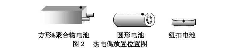 热电偶放置位置图