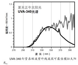 UVA-340灯源